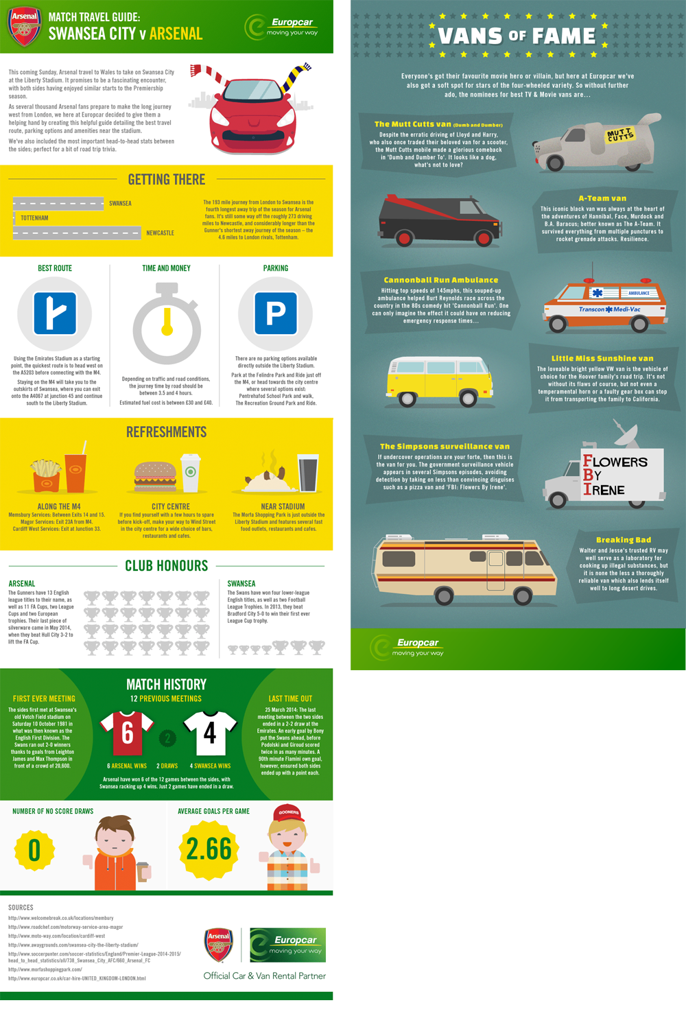 A partnership with Arsenal FC meant outreaching to their fans sites weekly with timely details of the next away game.   Van promotions featured regularly to keep Europcar in the mind of anyone consdiering hiring a van.