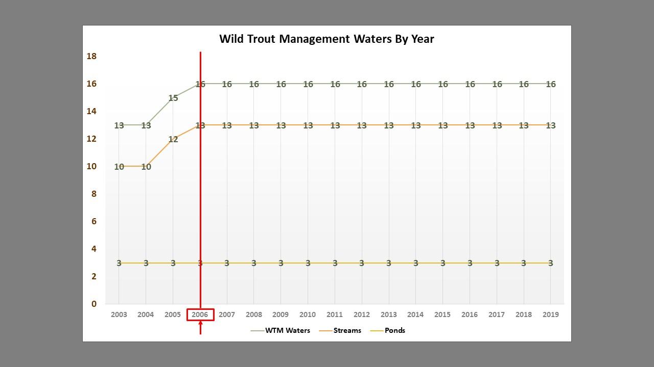 NH Trout Management Presentation 1.jpg