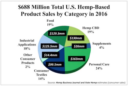 Hemp-Total-Market-Size-by-category-2016-Hemp-Business-Journal-Vote-Hemp-Inserts-1024x692.jpg