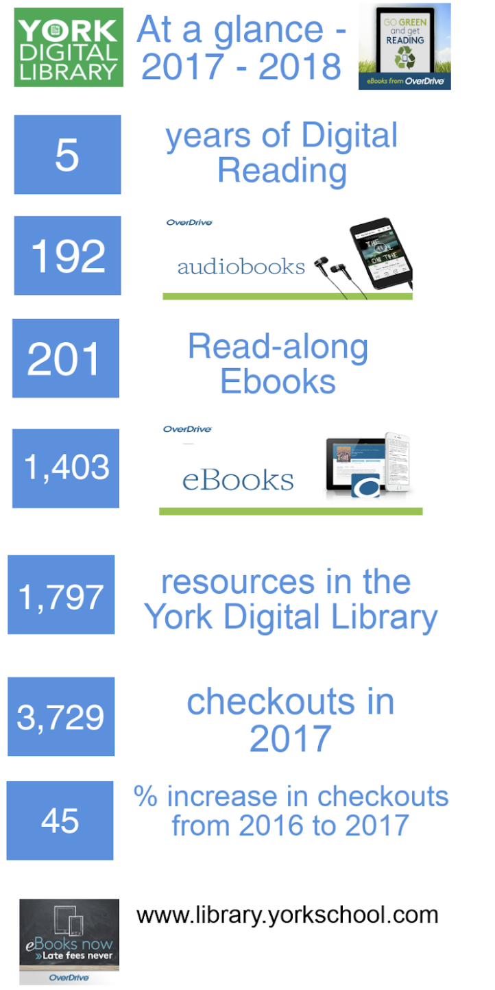 OverDrive - Getting Started with a Kobo tablet        OverDrive - Getting Started with eReaders        OverDrive - Getting Started with iOS devices