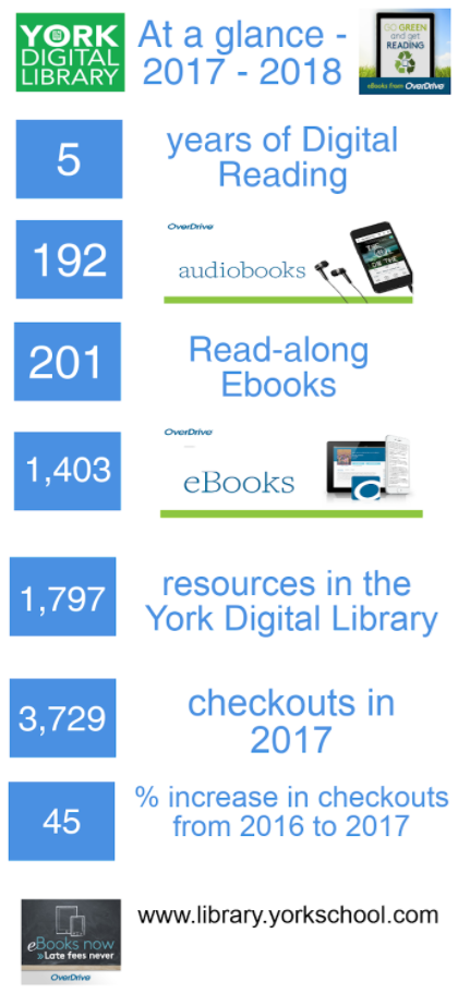 York Digital Library - At a Glance.PNG