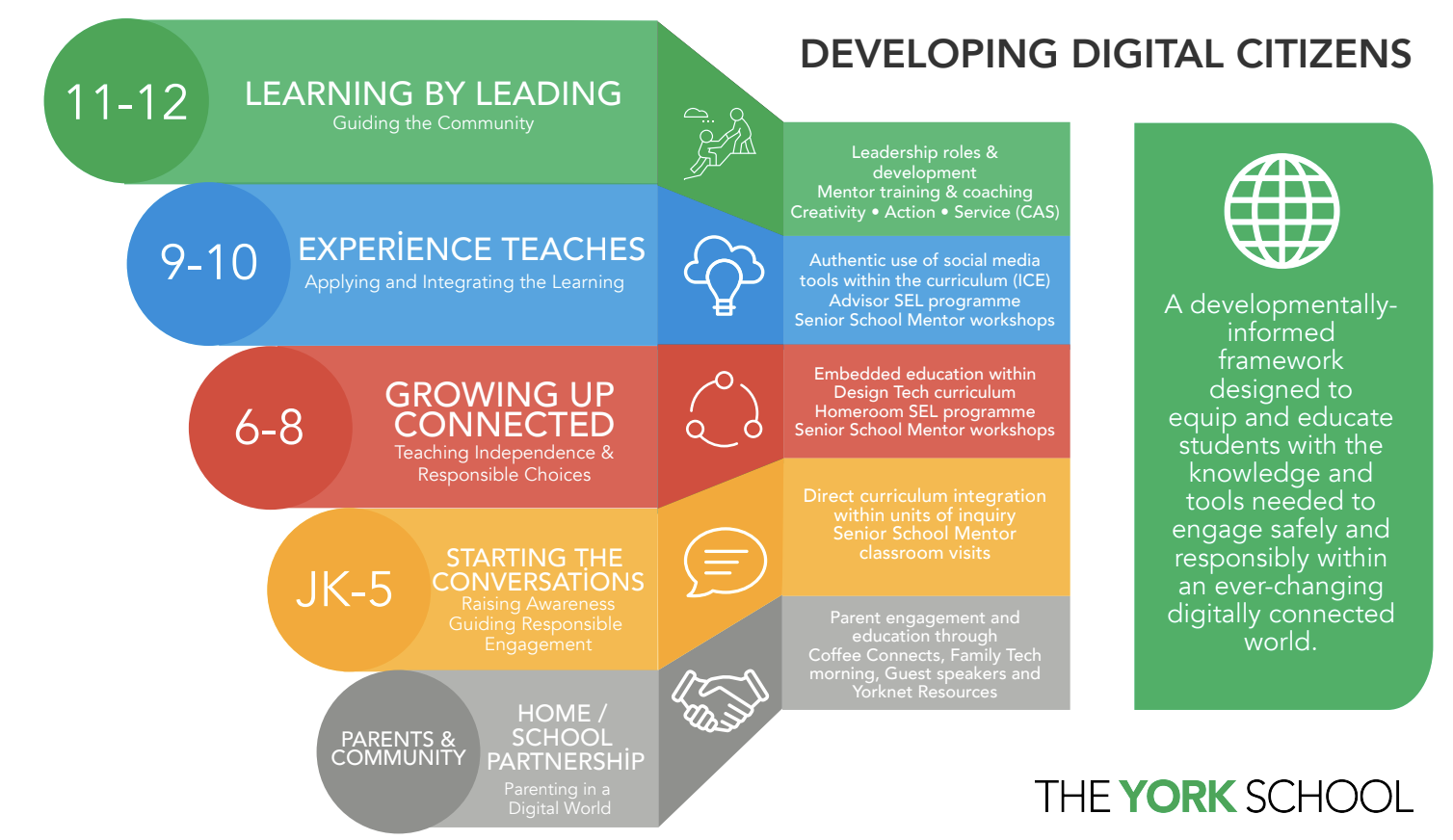 The York School process to Developing Digital Citizens