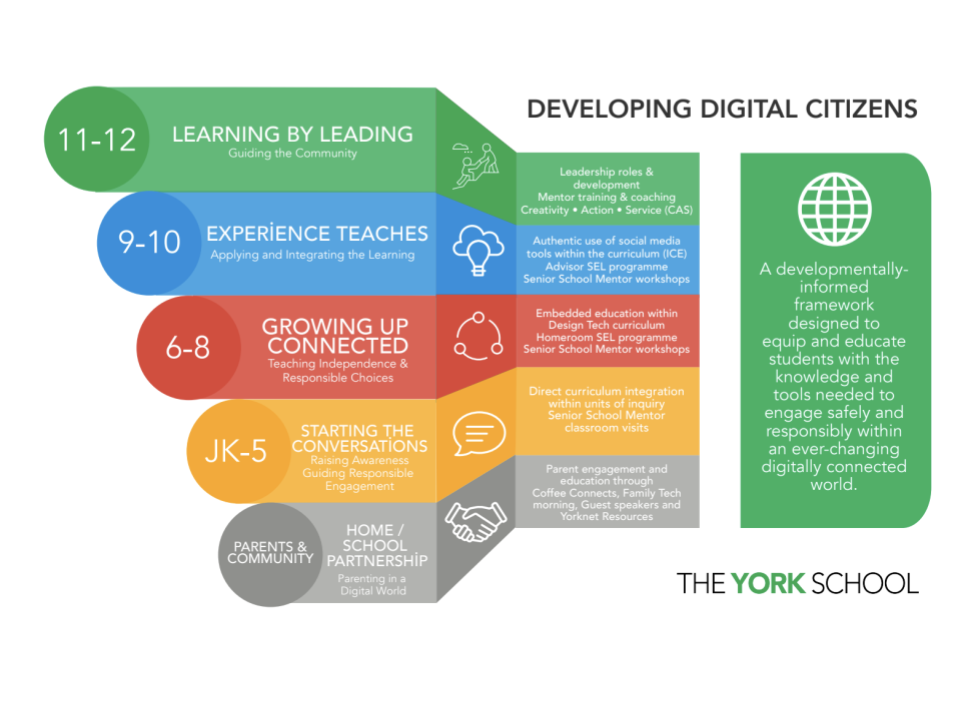 Digital Citizenship at Yorkschool graphic.png