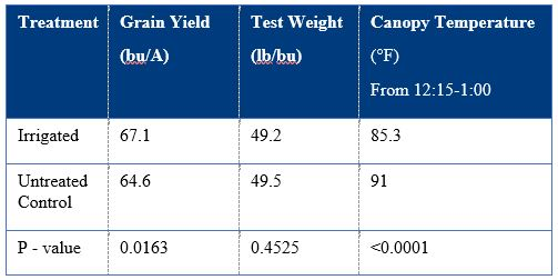 Table 1: Mean grain yield, test weight, and canopy temperature for the irrigated and non-irrigated treatments.