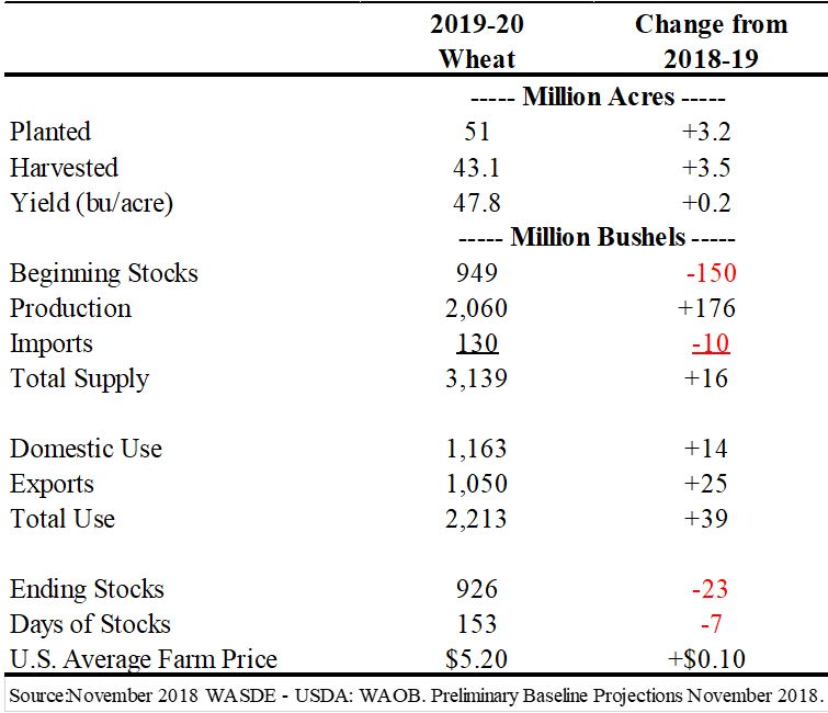 Table 2.  Preliminary Wheat Balance Sheet for the 2019-20 Marketing-Year.