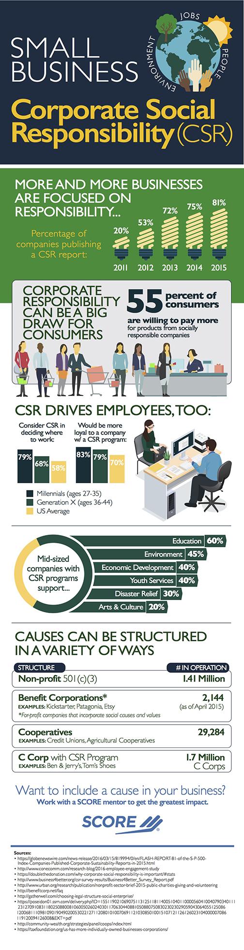 CSRinfographic.jpg