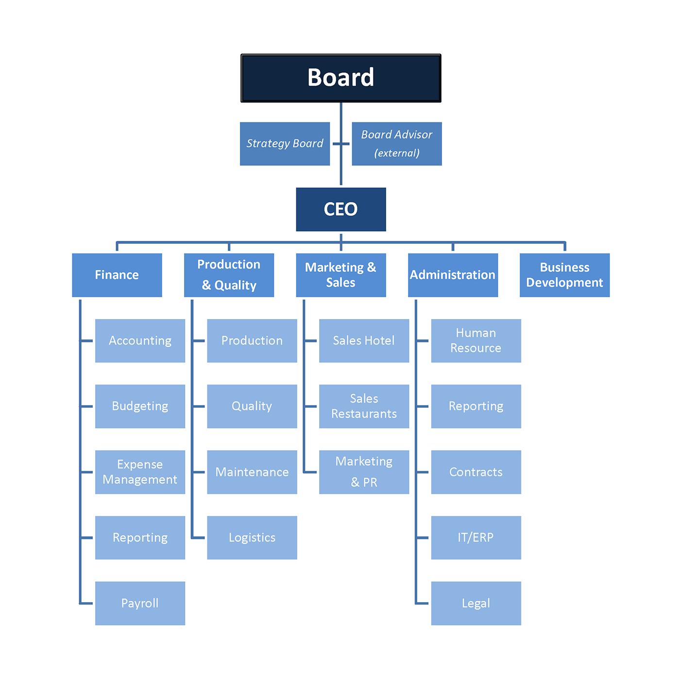 GW-Organizational Chart.png