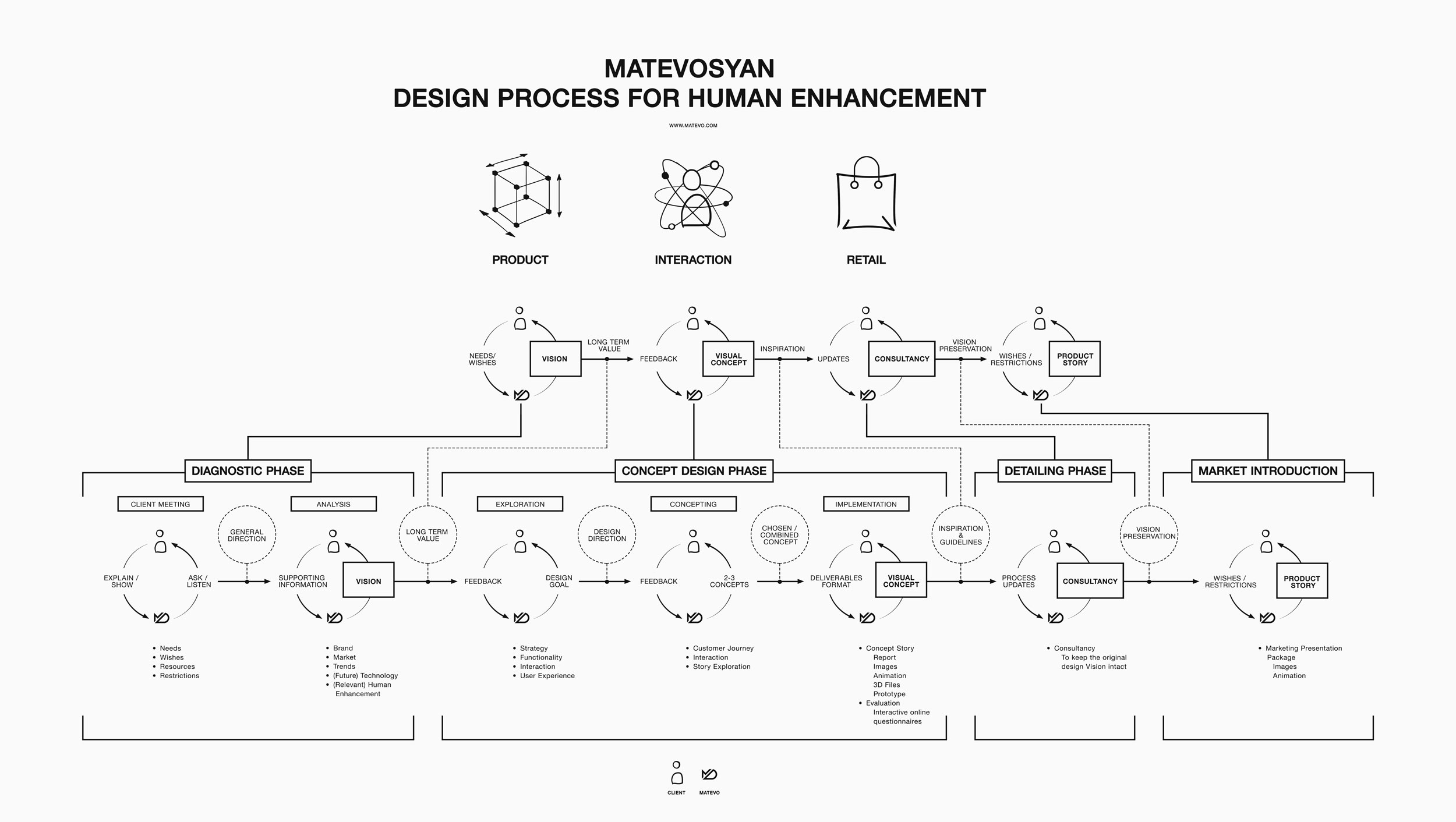 Matevo_Design_Process_Full.jpg
