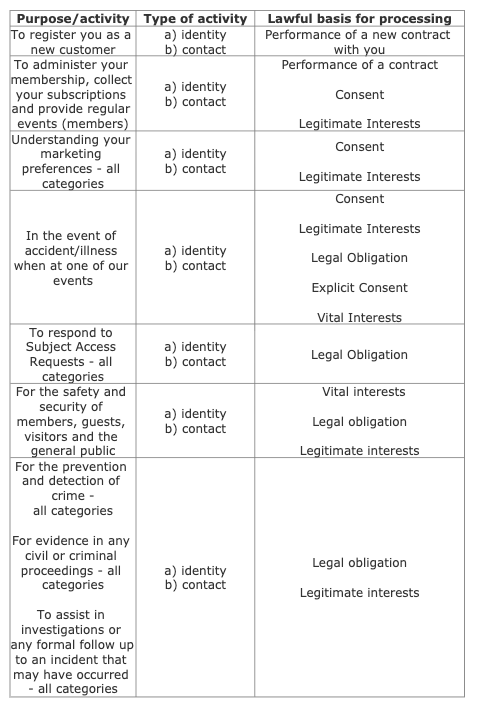 ONLE privacy policy table
