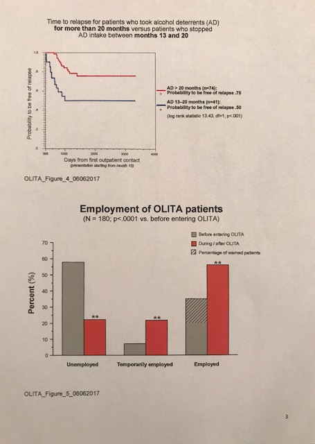 OLITA Fig 4. >20 months on DSF gets better results than 11-20 months.  OLITA Fig 5. Employment record pre- and post- OLITA