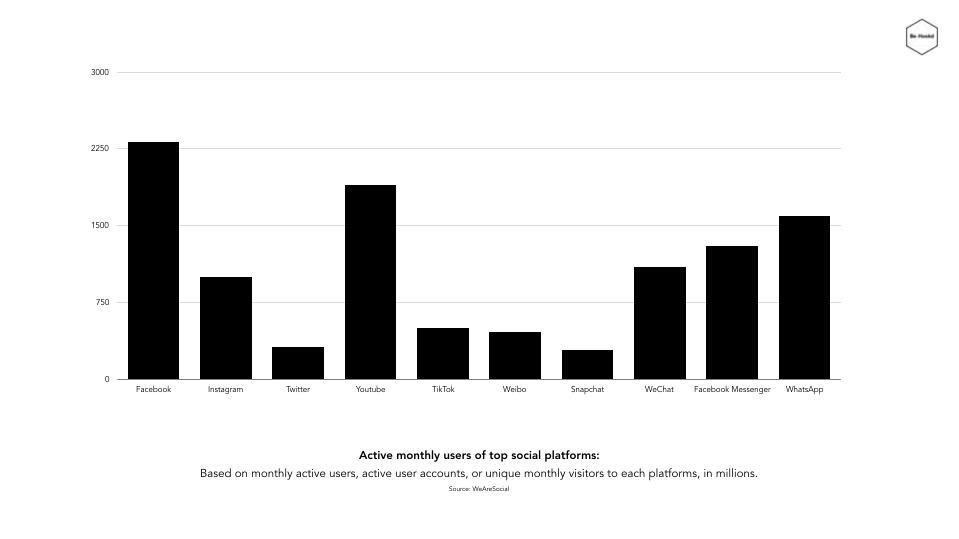 Social Media Platforms_Monthly_Growth_2019.png