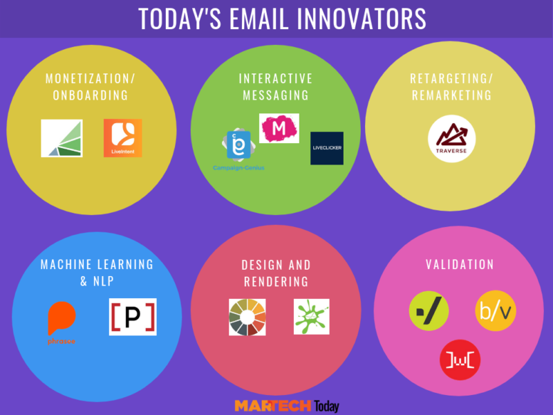 email-innovators-800x600.png
