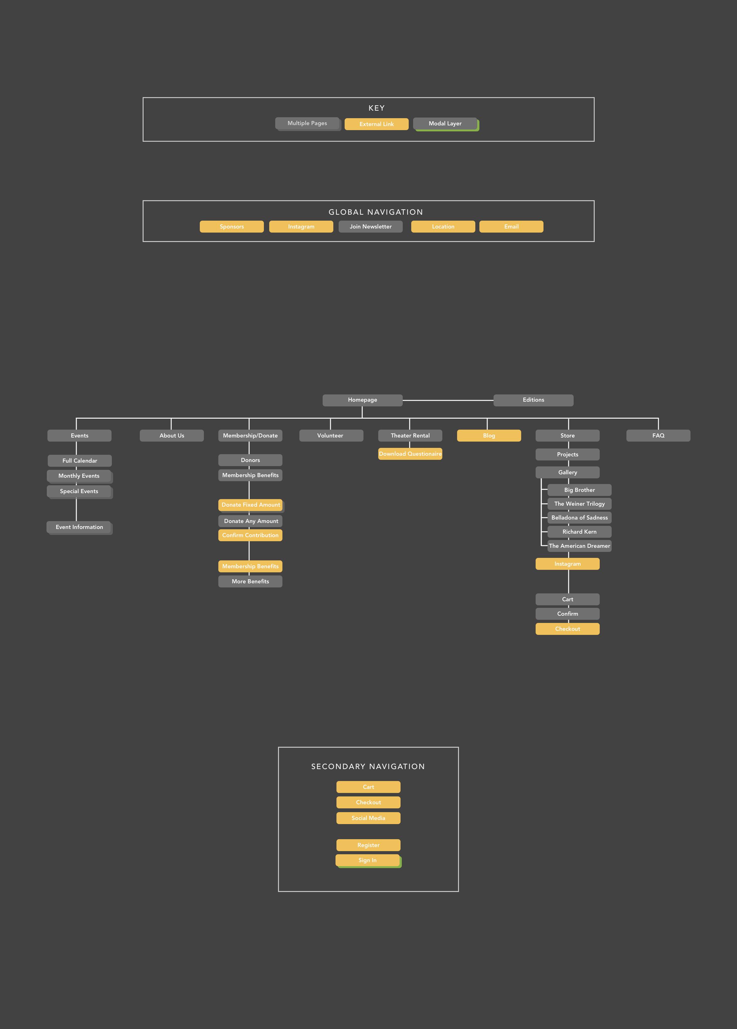 Cinefamily Original Sitemap.png