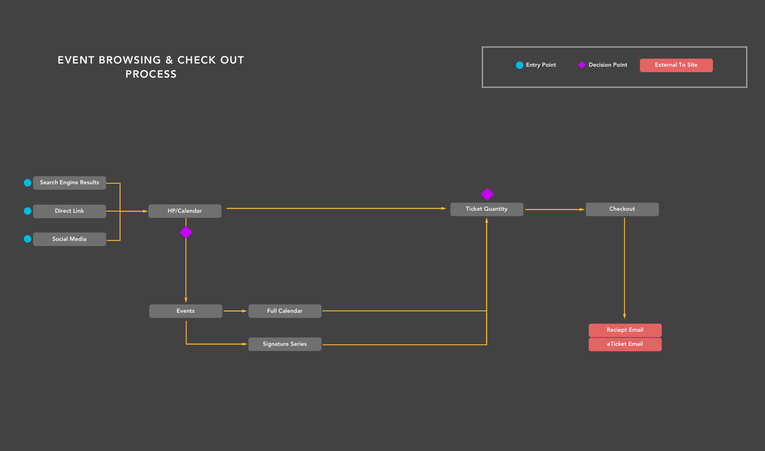 Cinefamily Original User Flow.png