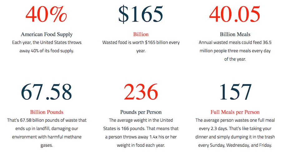 Data from Food Rescue U.S. national website. Courtesy Food Rescue U.S.