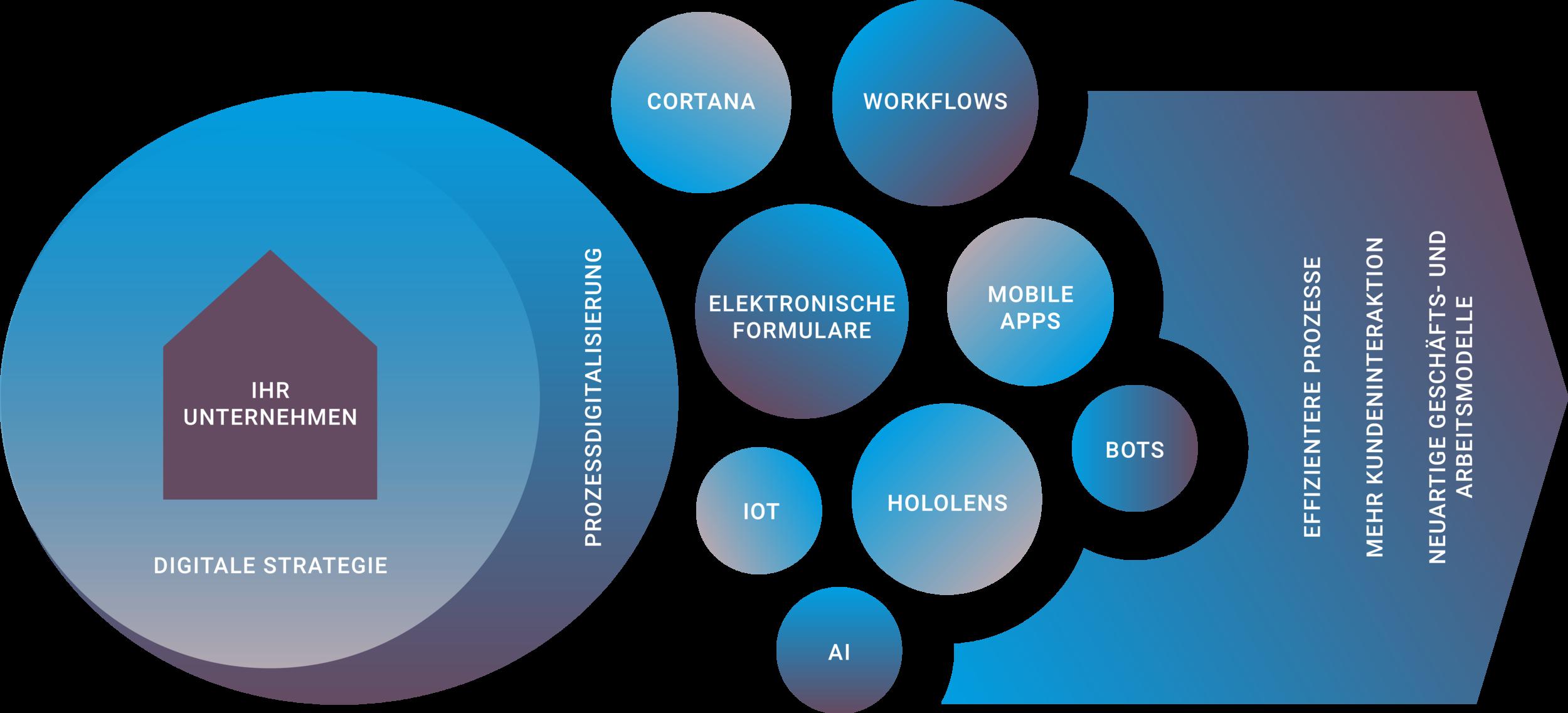 Prozessdigitalisierung.png