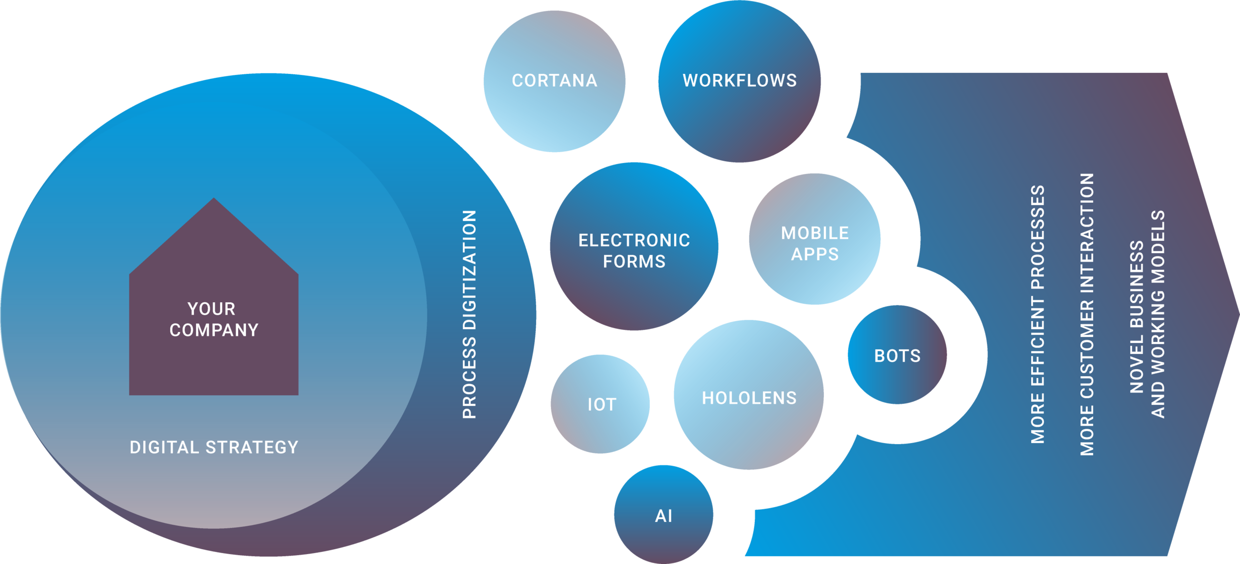 Prozessdigitalisierung_ENG.png