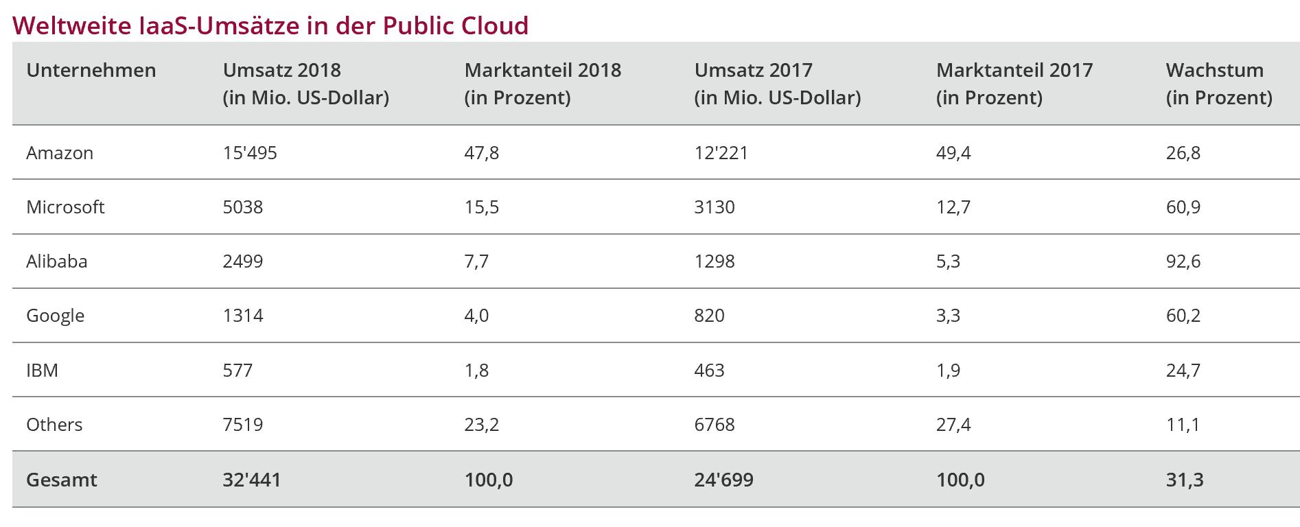 """Quelle:   Computerworld.ch  (31.07.2019): """"Weltweiter IaaS-Markt wächst um knapp ein Drittel""""."""