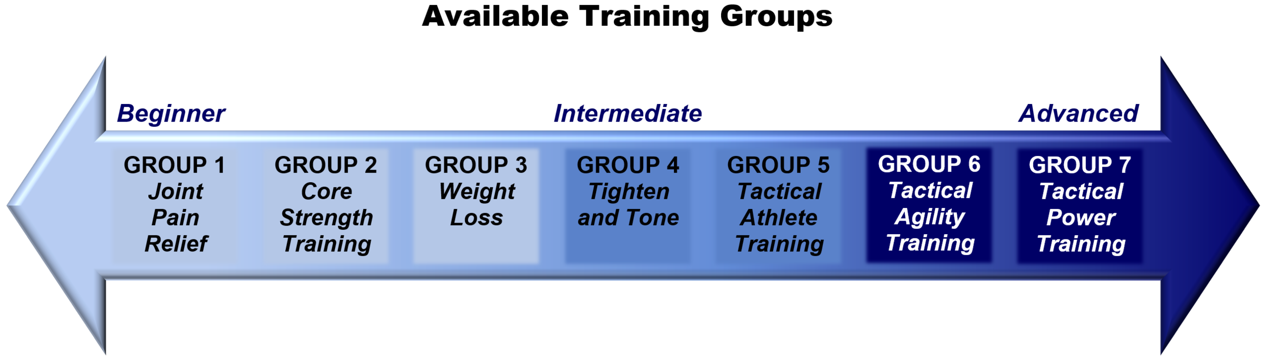 Group Wellness Solutions- Available Training Groups Graphic.PNG
