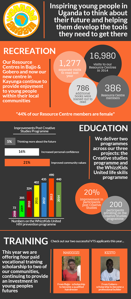 Annual Report 2014 Infographic.png