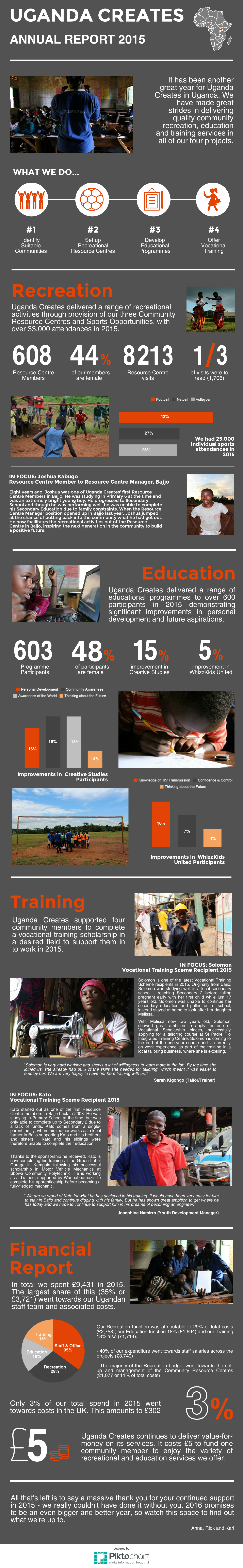 Annual Report Infographic 2015.png