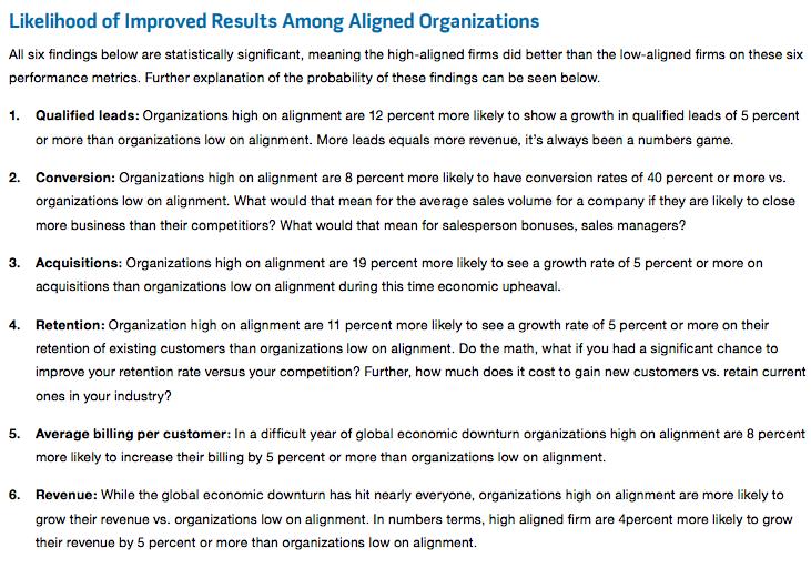 Figure 1: Likelihood of Improved Results Among Aligned Organizations
