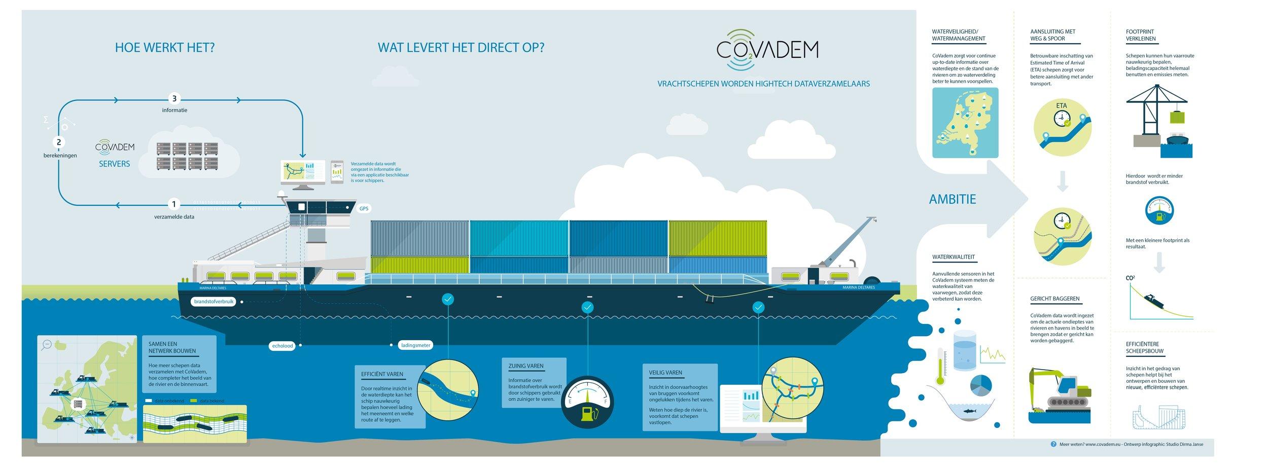 _Deltares Covadem Infographic_NED.jpg