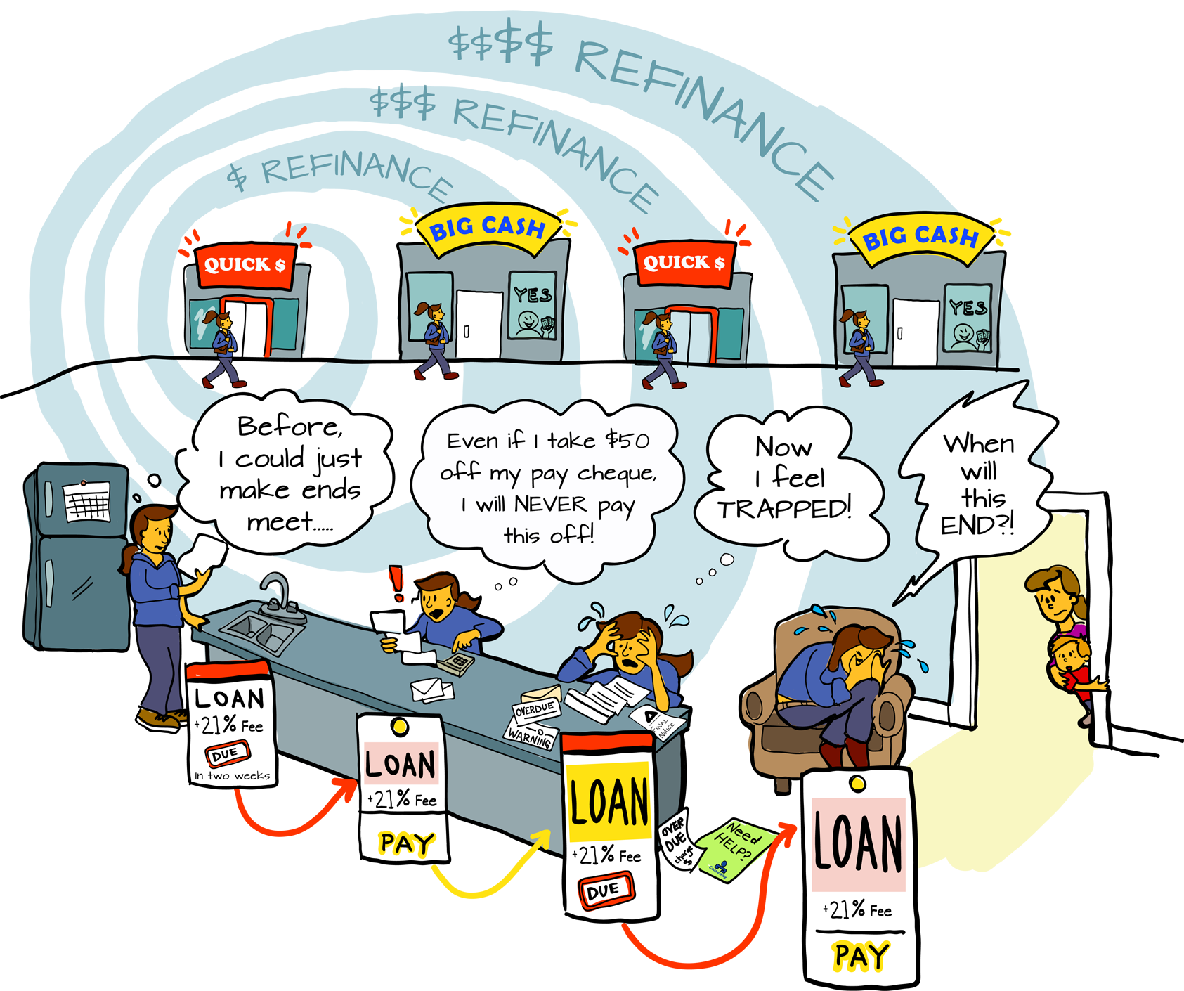 The vicious cycle of payday lending. Graphic by Living Tapestries.