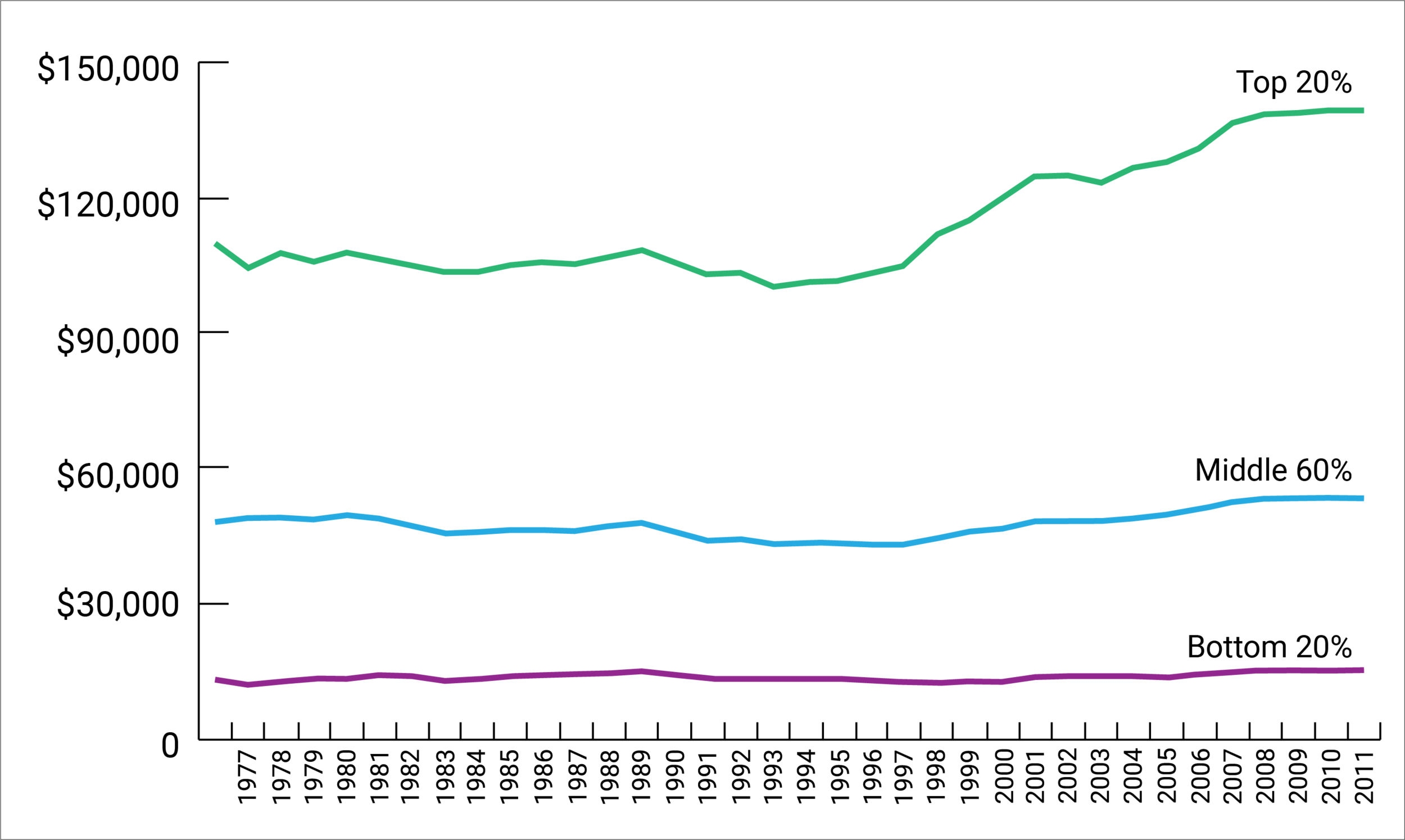 Figure 2: Average after tax income, by income group, Canada 1976-2011 (2011 constant dollars). Source: Employment and Social Development Canada, 2015