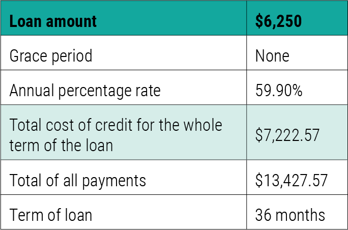 Figure 1: With the new changes in Ontario, there is an increase in the use of installment loans. These loans are used for higher amounts with interest at almost 60%. A client looking for a loan of $6,250 was facing paying more than the loan itself in interest alone.