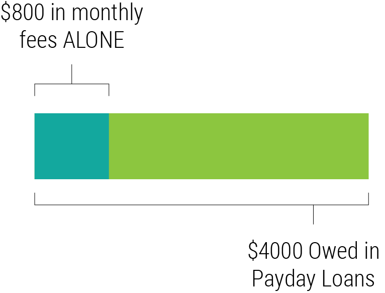 CCFF Blog Payday Lending Trap Graphic - Blog 2.png