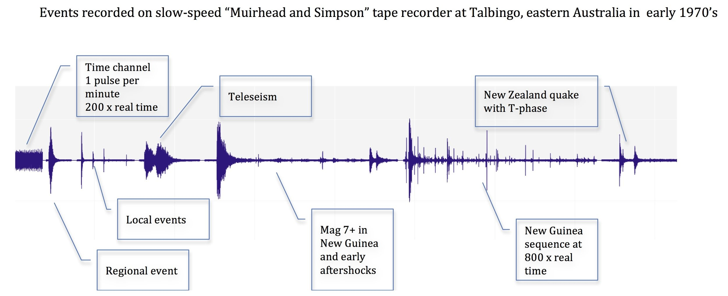 This is the seismogram that Dr. Simpson plays in the episode.