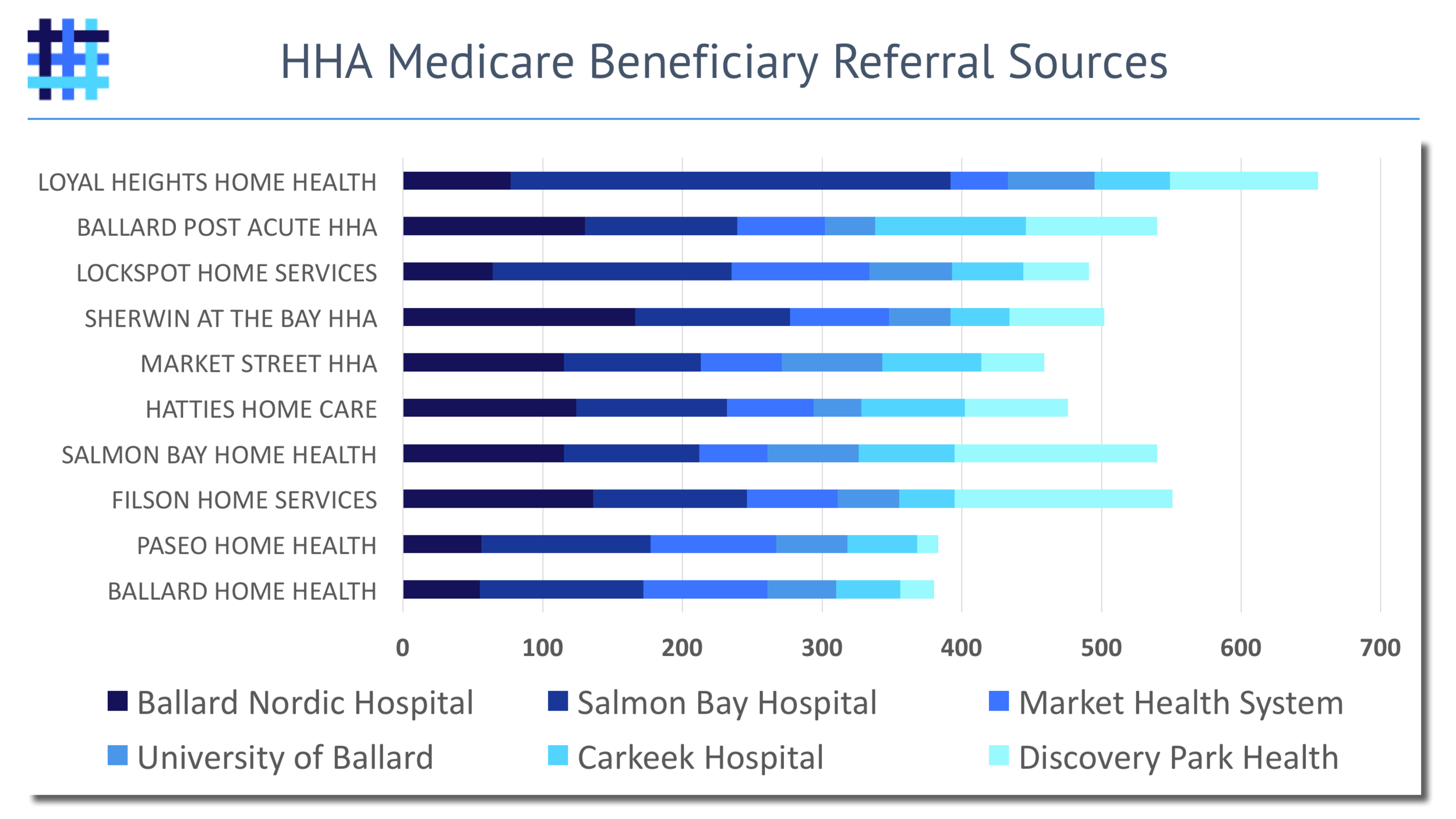 home-health-agency-hha-referral-sources-and-patterns