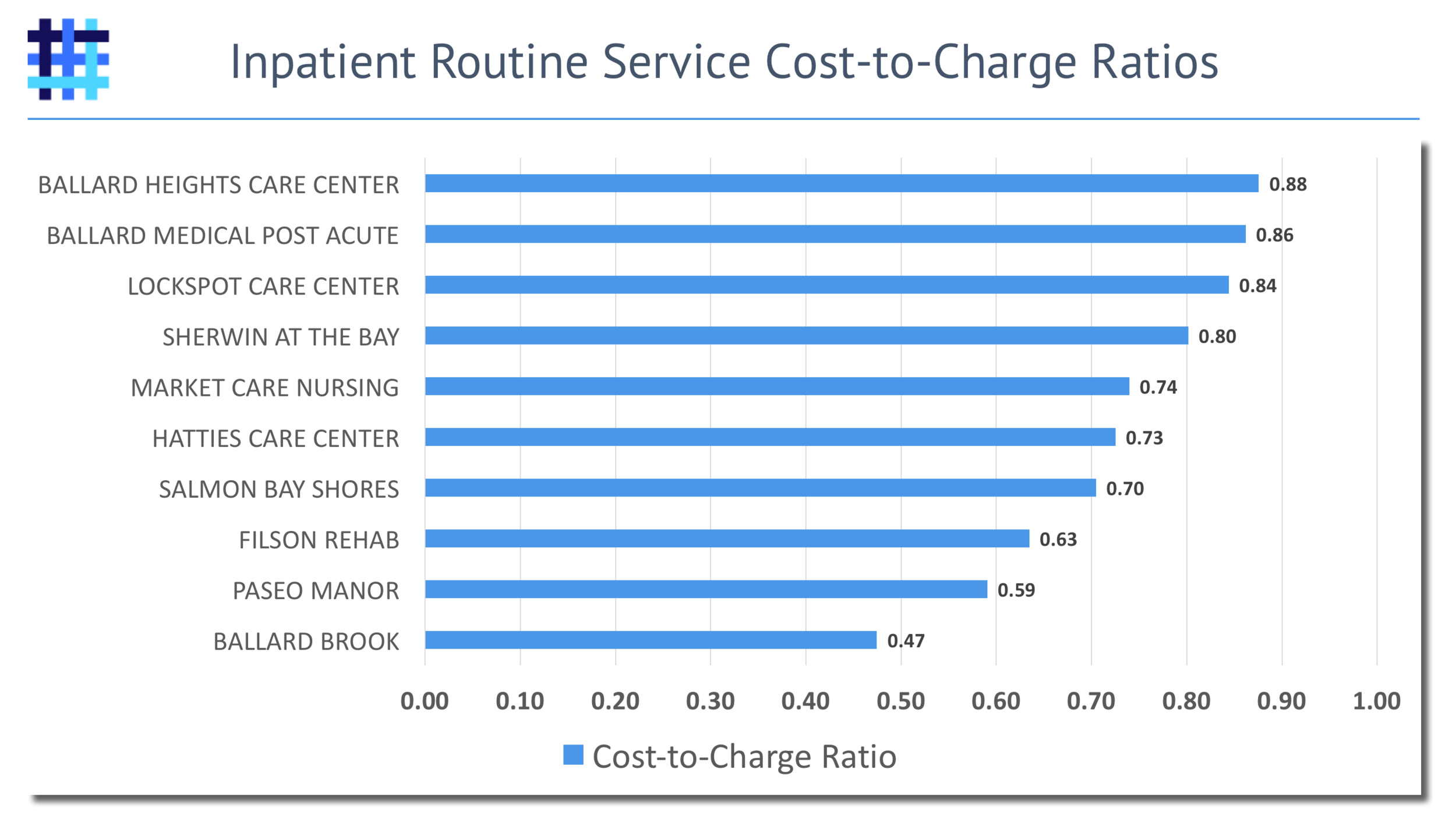 Hospital to Nursing Home Cost-to-Care Ratios
