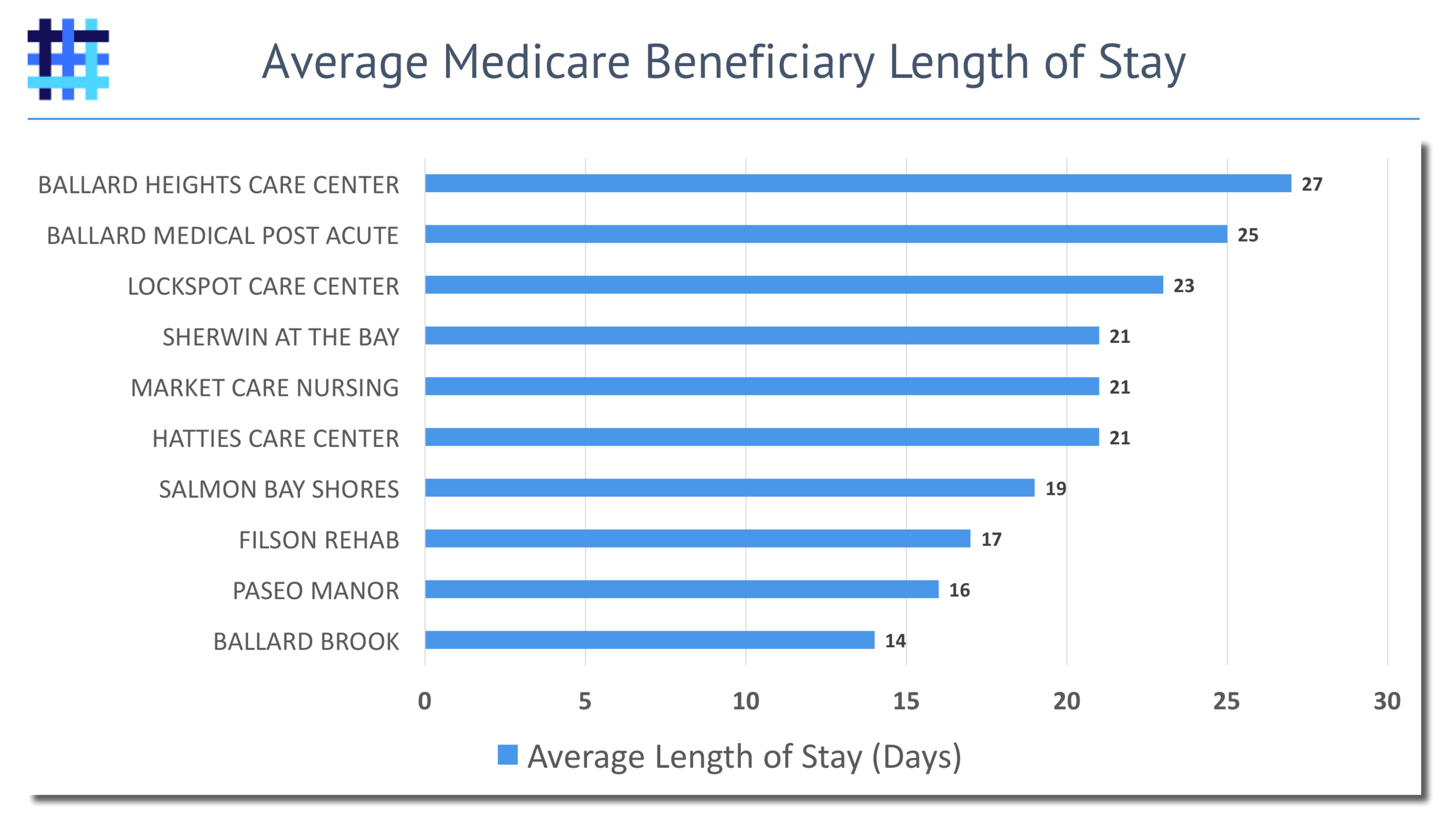 Hospital to Nursing Home Average Length of Stay by SNF
