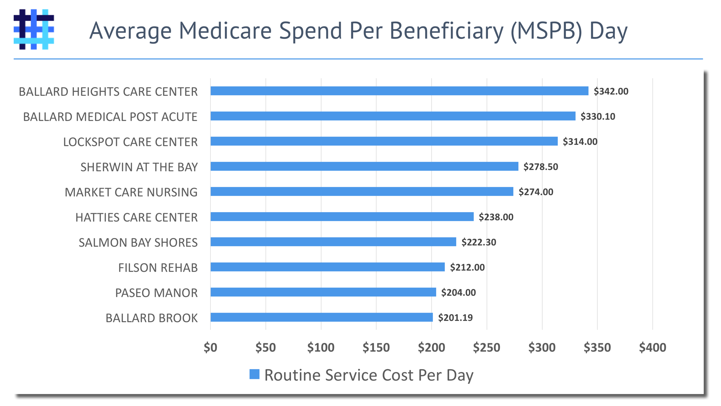 Average Nursing Home and Skilled Nursing Facility Spend Per Medicare Beneficiary (MSPB)