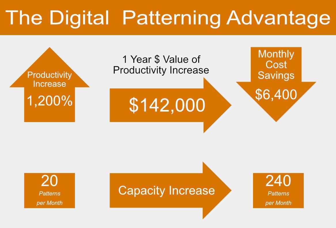 The Digital Patterning Advantage