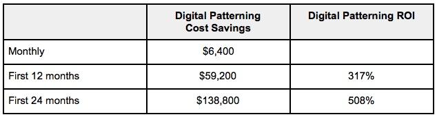 Digital Patterning ROI Chart