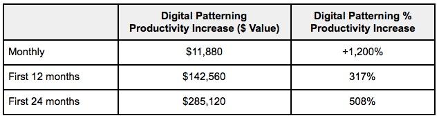 Digital Patterning ROI chart 4