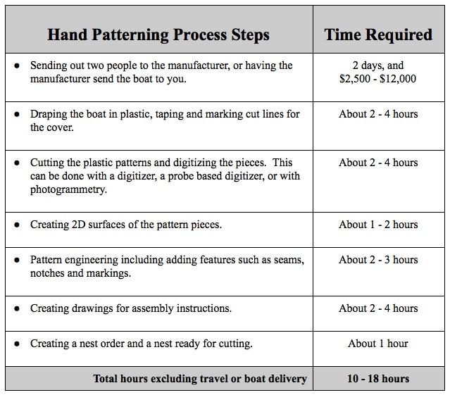 Hand patterning Process Steps.jpeg