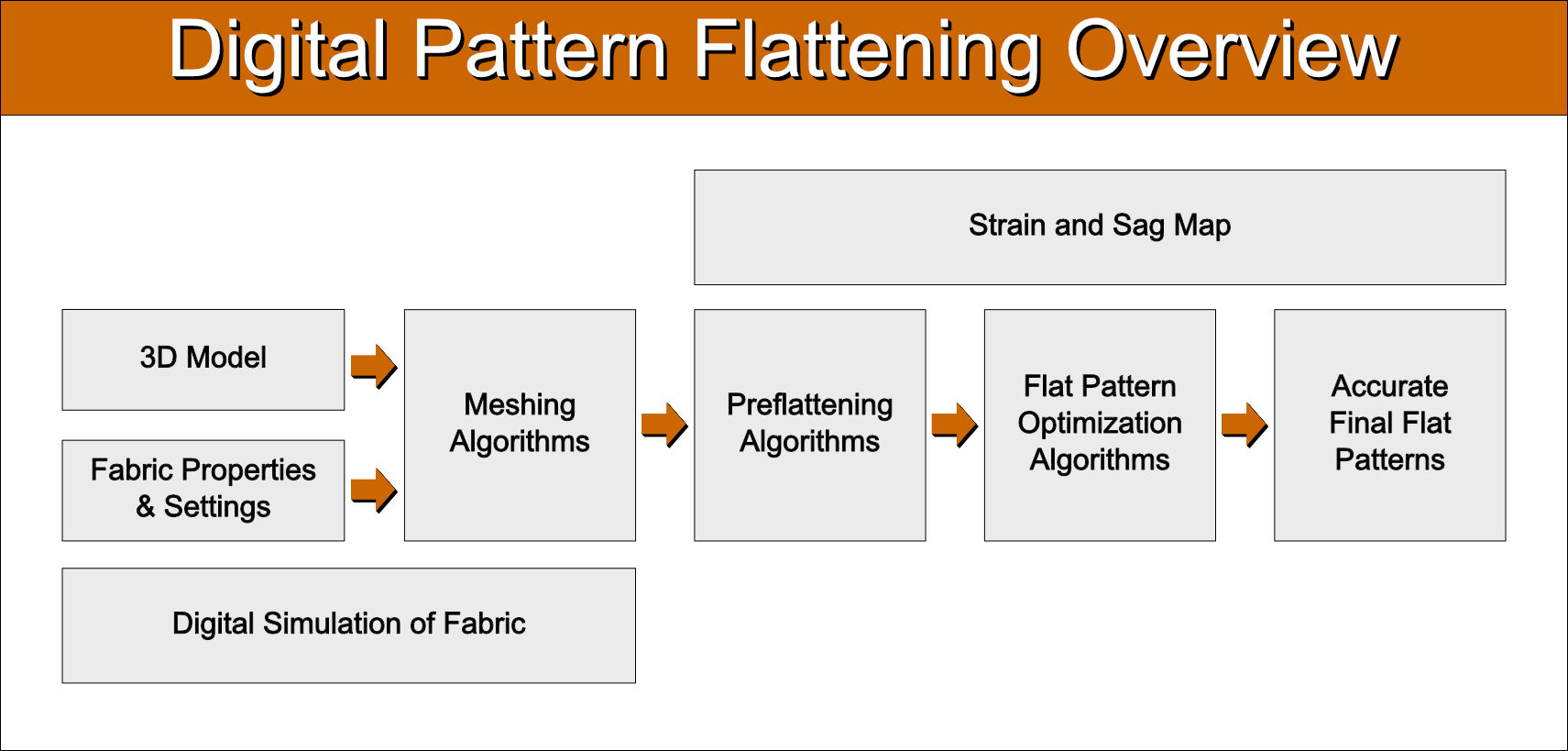 Digital pattern flattening overview.jpg