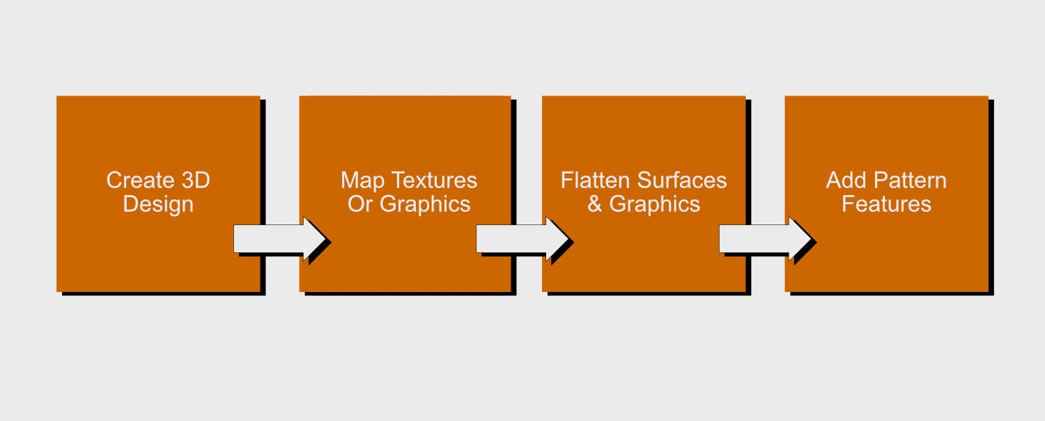 Texture Graphic Mapping Workflow.jpg