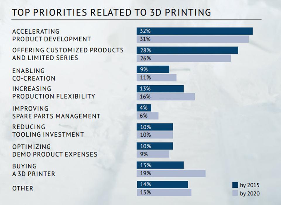 top-priorities-3D-printing1.jpg