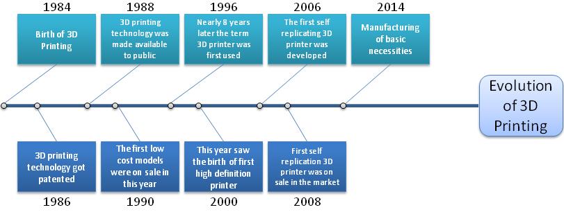 3D-Printing Evolution-Timeline.png