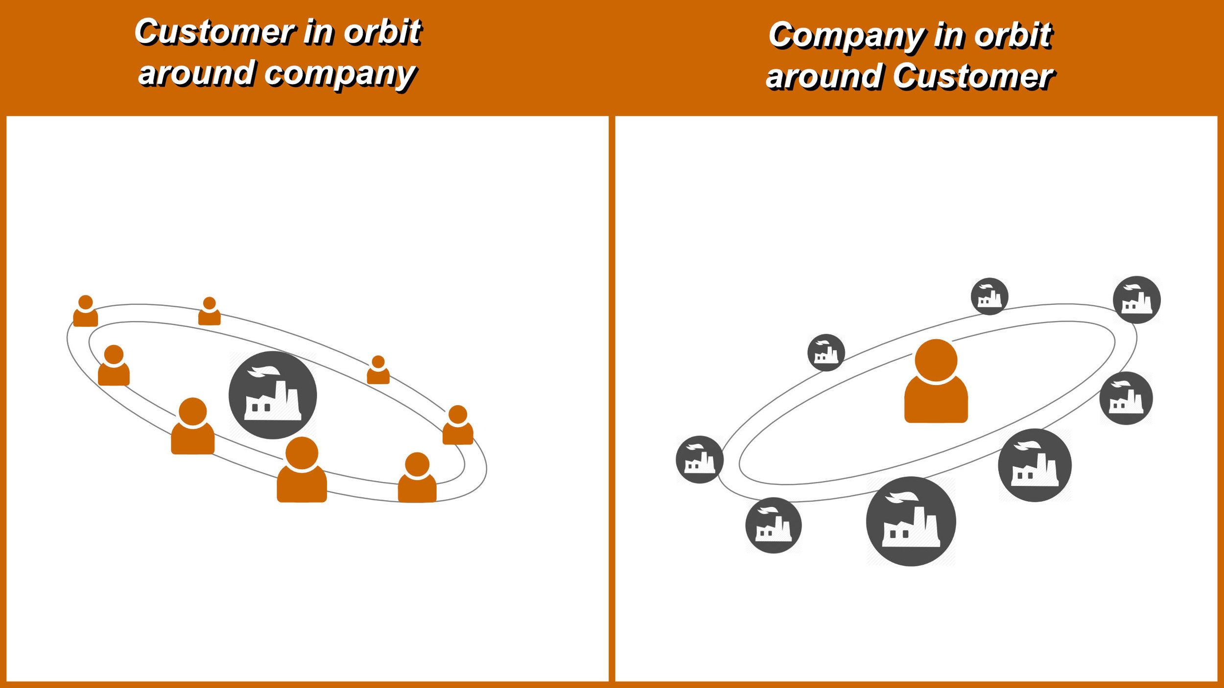 Customer Orbit.jpg