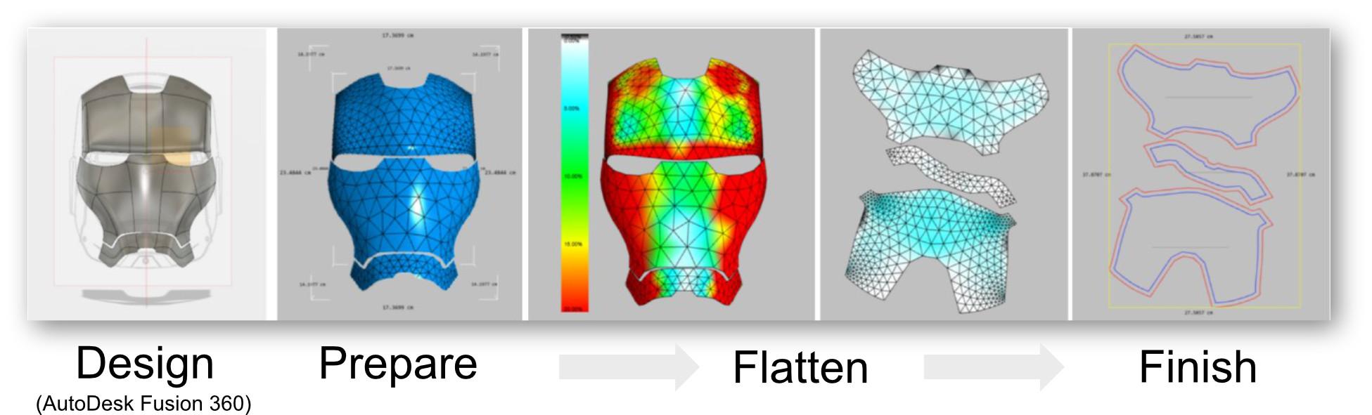 Process Flow Fusion 360 to Exactflat.jpg