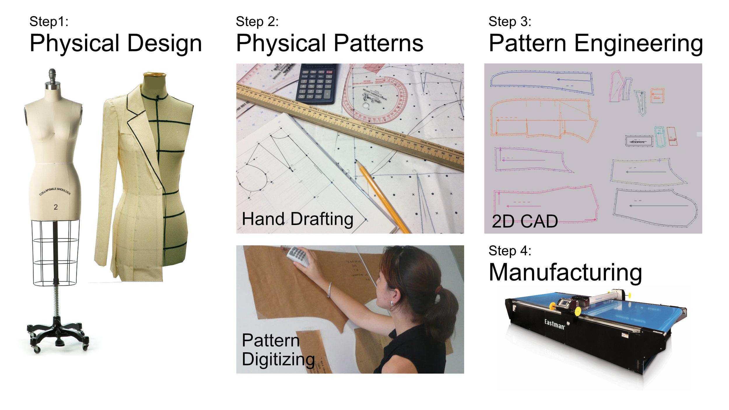 2D Pattern Making Workflow.jpg