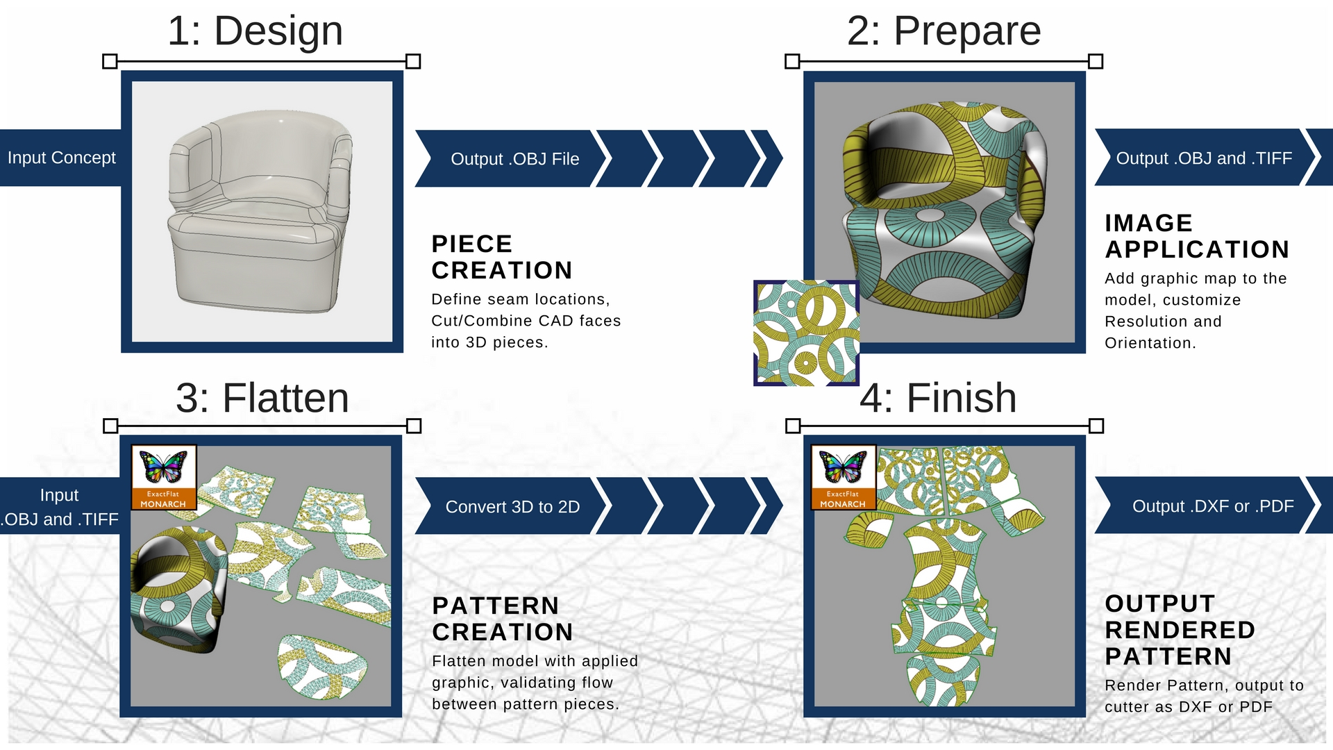 The workflow with 3D digital processes is fast and simple.  And new technologies like leather and fabric microfactory printer/cutters from companies like Mimaki and EFI allow designers to provide a one-of-a-kind look on each piece.
