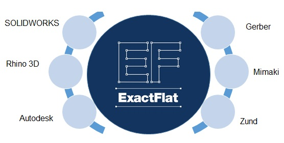 ExactFlat software works with the design software and printing/cutting tools you already own.  Making it easy to add the advantages of digital patterning to your existing process.