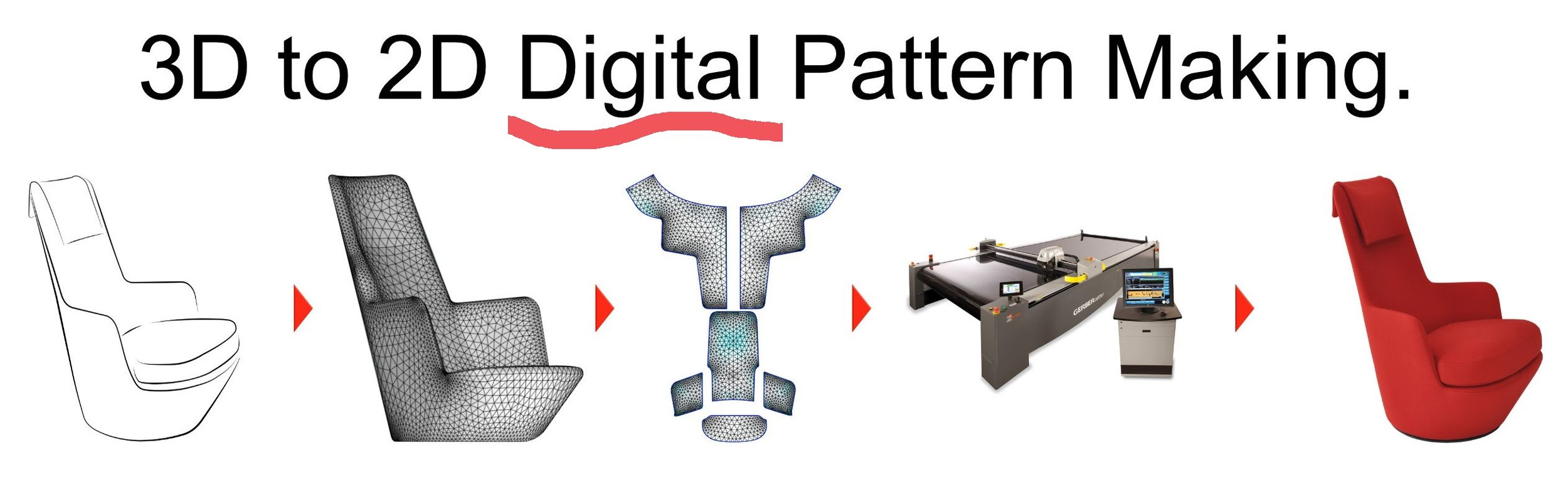 With Digital Patterning, the 2D patterns and production drawings are generated directly from the 3D design files and then shared seamlessly with the automated production equipment (i.e. textile printer, cutters and sewing/bonding machines). The time savings are dramatic.